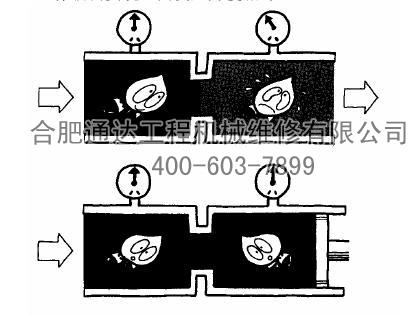 挖掘机液压系统能量(压力)损失下篇图片